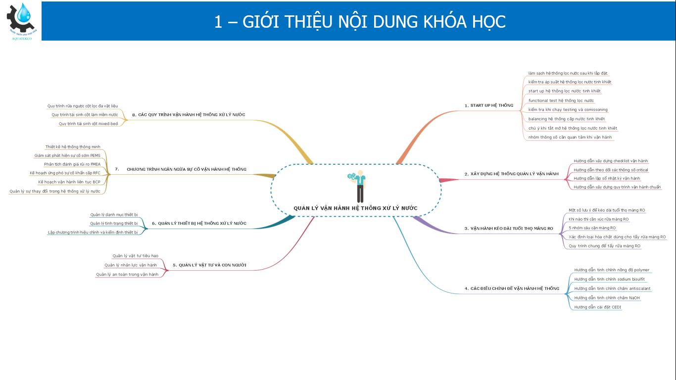Nội dung khóa học hướng dẫn vận hành HT XLN