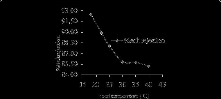 ảnh hưởng của nhiệt độ và tỉ lệ muối qua màng