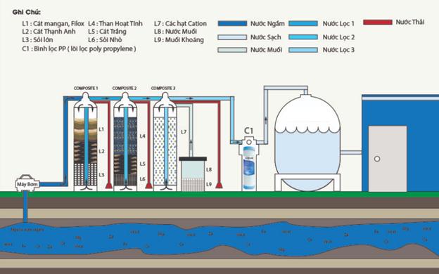 Mô hình lọc nước ngầm