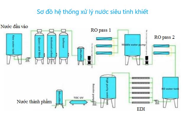 Mô hình lọc nước siêu tinh khiết