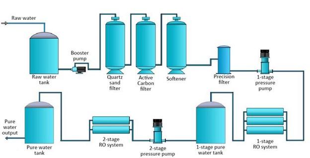 Mô hình lọc nước tinh khiết có điện trở nước thấp